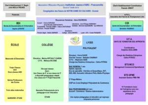 ORGANIGRAMME 2021 pdf 300x212 - ORGANIGRAMME 2021